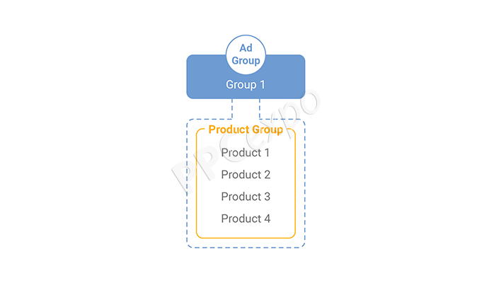 in shopping campaigns product groups are used to