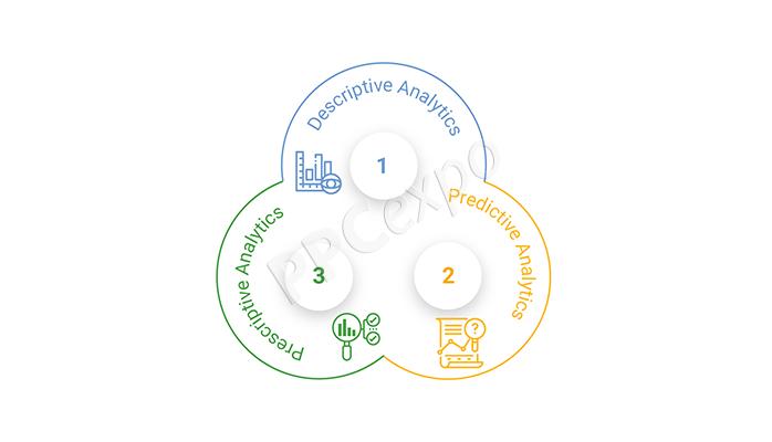types of marketing analytics