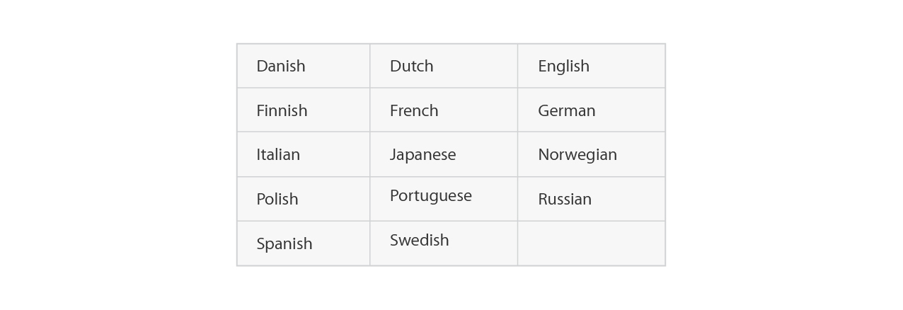 google ads supported languages