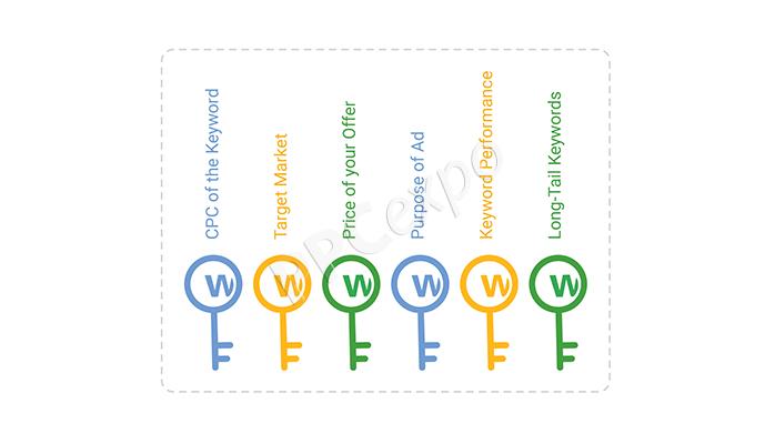 how to choose keywords for google ads
