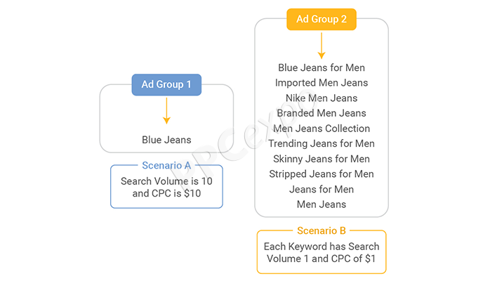 how to choose keywords for google ads