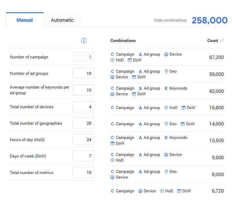 analyze google ads data