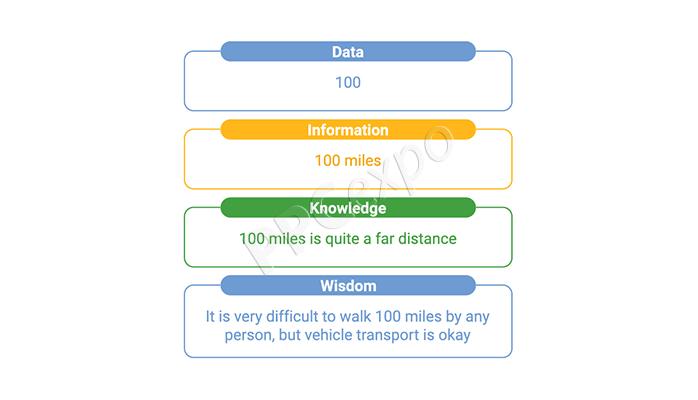 data vs information vs knowledge