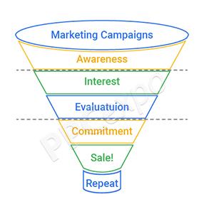 Digitalization in Marketing