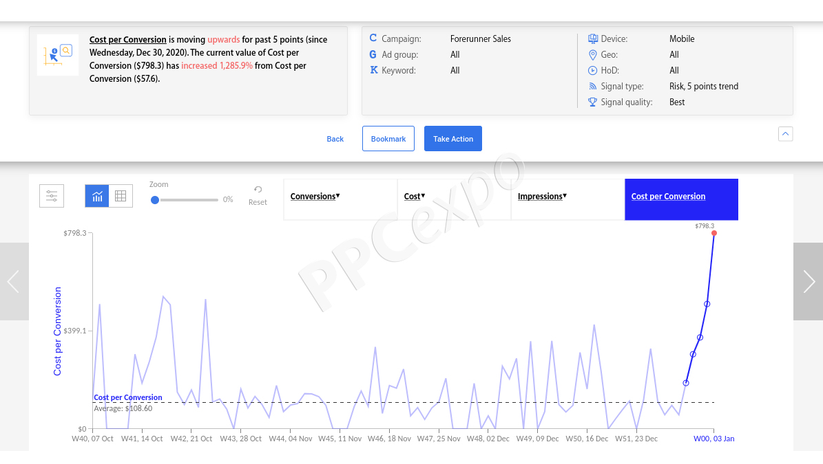 What Is PPC Campaign Management