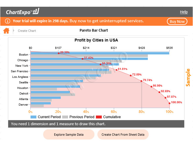 Benefits of Pareto Analysis