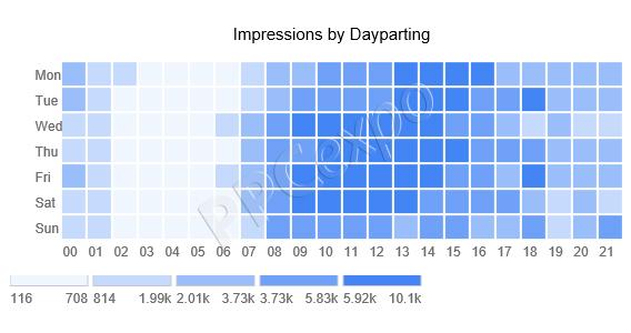 Coolest Data Visualization