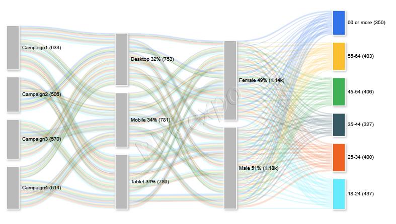Data-Driven Organization Examples