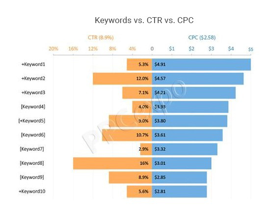 data visualization examples using excel