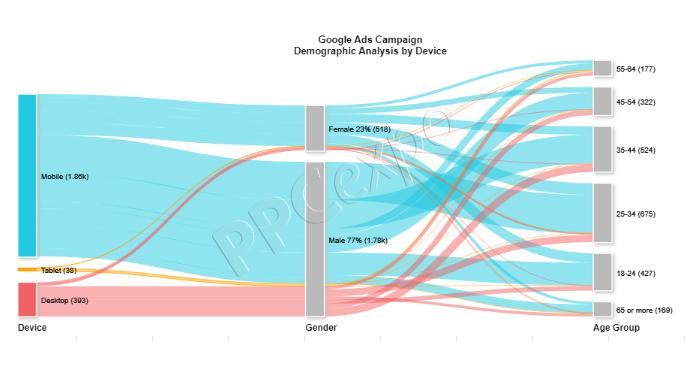 Sankey Diagram for Google Sheets