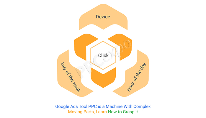 Google Ads Tool