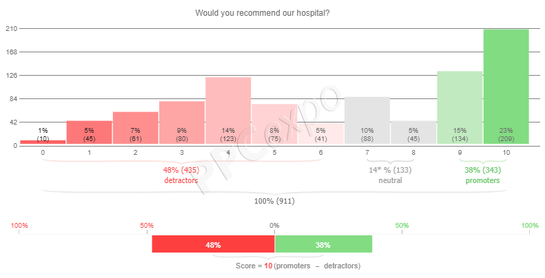 Survey Results Presentation Example