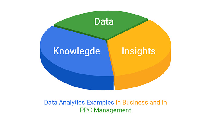 data analytics examples in business