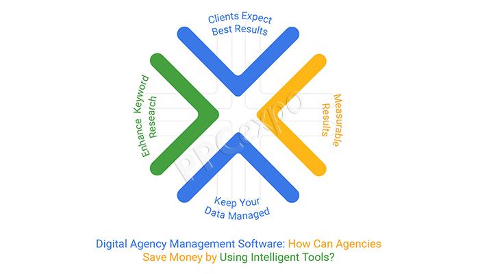 digital agency management software