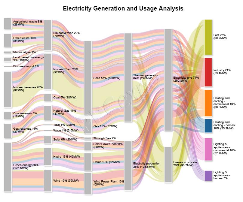 Energy flow diagram