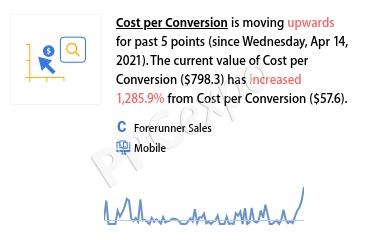 Optimize Marketing Campaign
