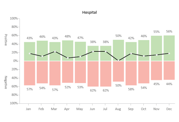 sentiment analysis chart to present survey results