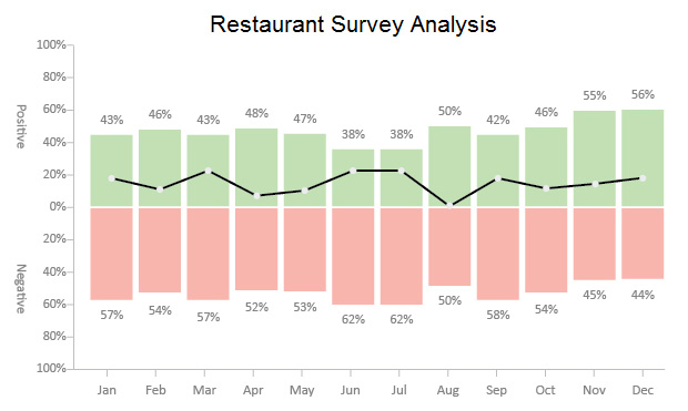 Chart vs Graph