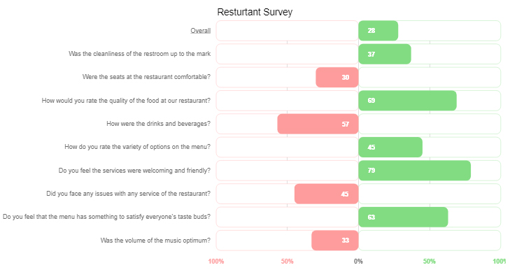 Data analysis of survey results